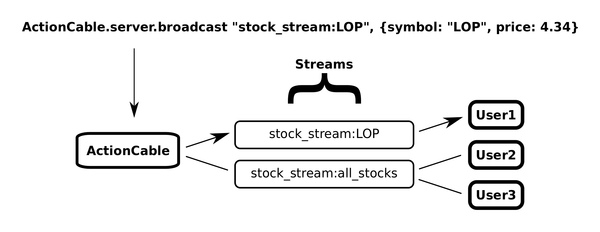 Actioncable stock ticker tutorial this broadcast in the above diagram is the opposite with the one subscribed to lop receiving the data and the other two receiving nothing biocorpaavc Image collections